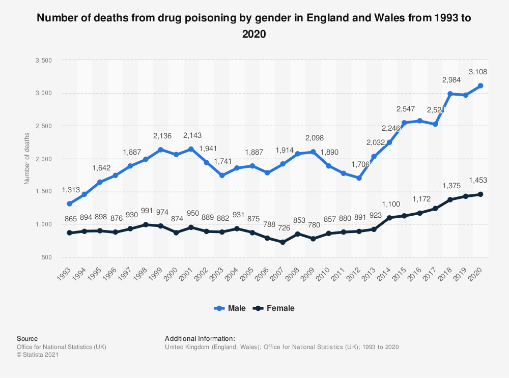 Statistic: Number of deaths from drug poisoning by gender in England and Wales from 1993 to 2018 | Statista