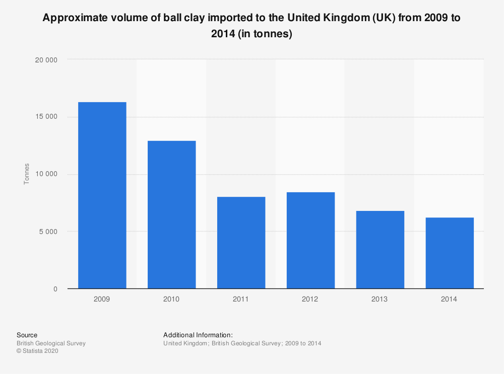 Statistic: Approximate volume of ball clay imported to the United Kingdom (UK) from 2009 to 2014 (in tonnes) | Statista