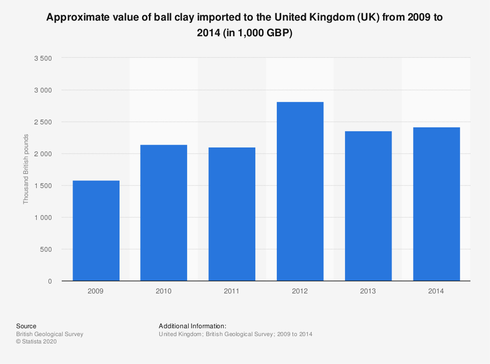 Statistic: Approximate value of ball clay imported to the United Kingdom (UK) from 2009 to 2014 (in 1,000 GBP)   Statista