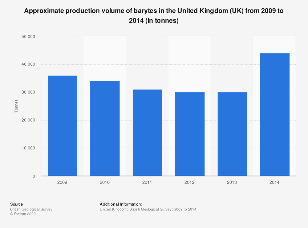 Statistic: Approximate production volume of barytes in the United Kingdom (UK) from 2009 to 2014 (in tonnes) | Statista