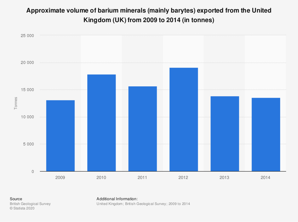 Statistic: Approximate volume of barium minerals (mainly barytes) exported from the United Kingdom (UK) from 2009 to 2014 (in tonnes) | Statista