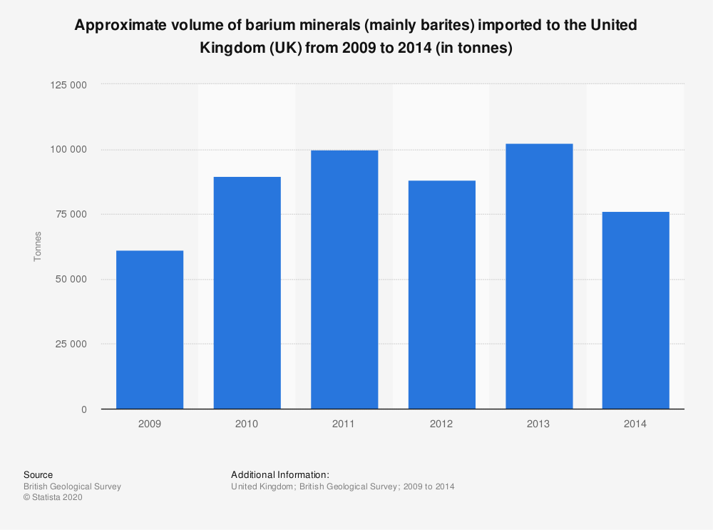 Statistic: Approximate volume of barium minerals (mainly barites) imported to the United Kingdom (UK) from 2009 to 2014 (in tonnes) | Statista