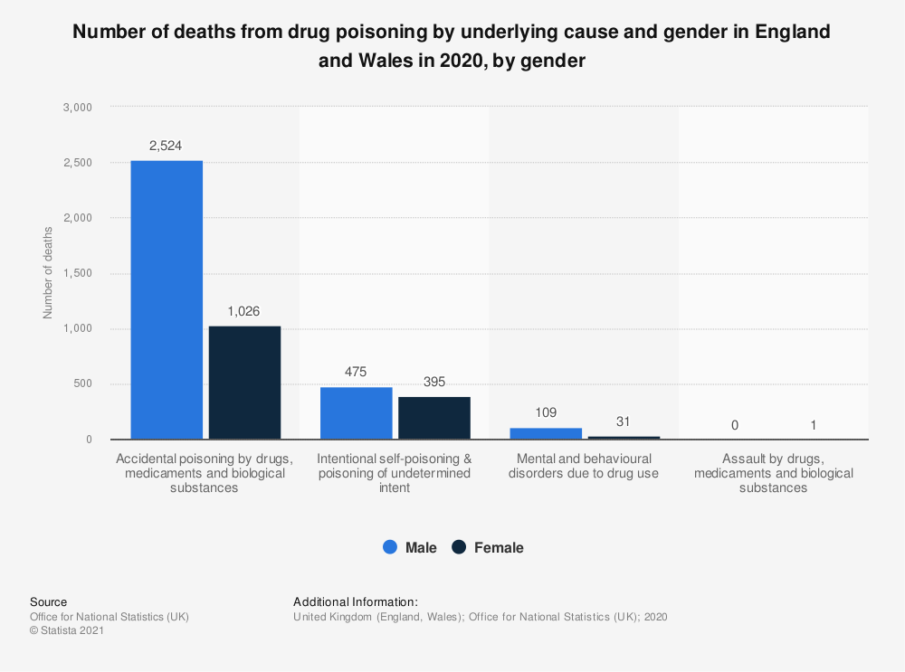 Statistic: Number of deaths from drug poisoning by underlying cause and gender in England and Wales in 2017, by gender | Statista