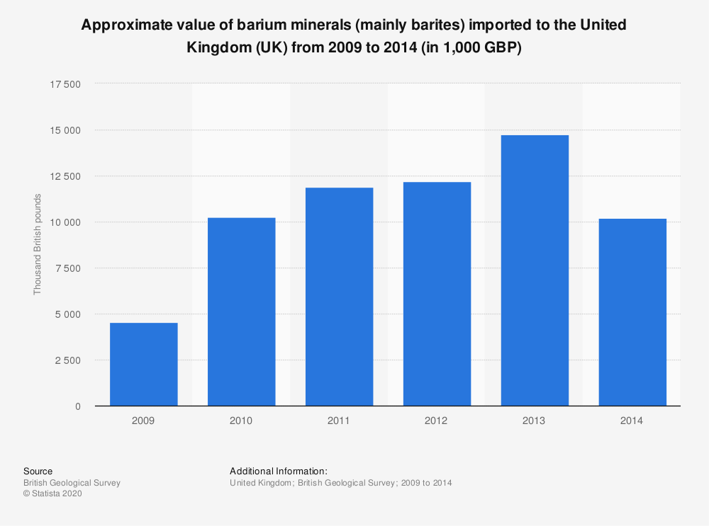 Statistic: Approximate value of barium minerals (mainly barites) imported to the United Kingdom (UK) from 2009 to 2014 (in 1,000 GBP) | Statista