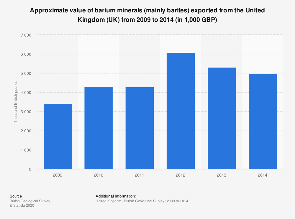 Statistic: Approximate value of barium minerals (mainly barites) exported from the United Kingdom (UK) from 2009 to 2014 (in 1,000 GBP) | Statista