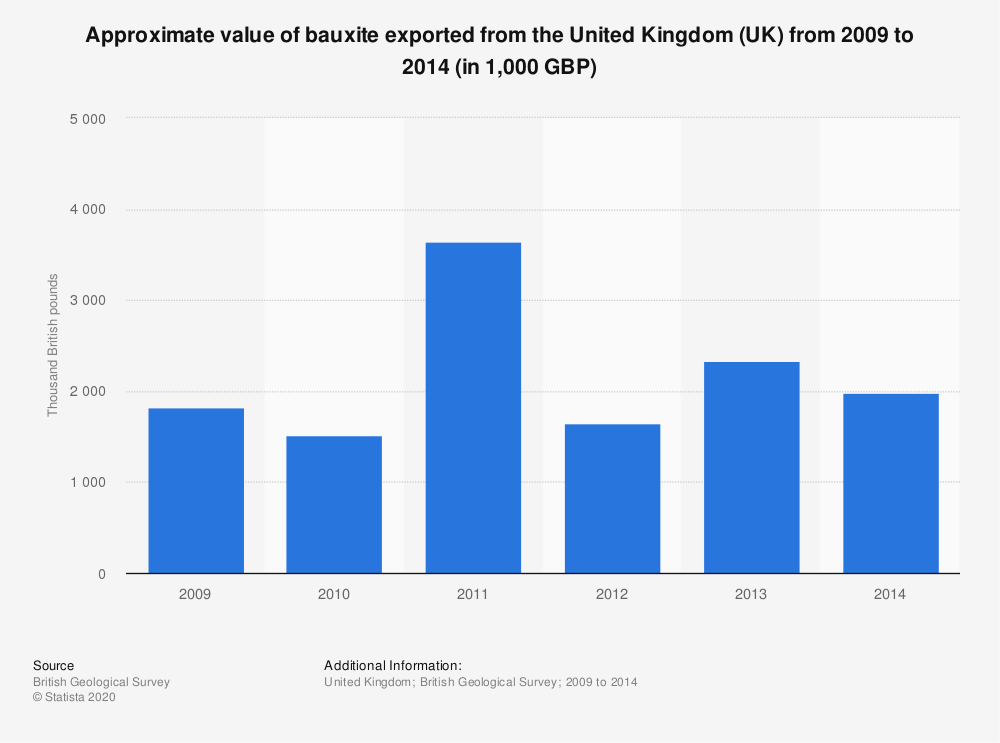 Statistic: Approximate value of bauxite exported from the United Kingdom (UK) from 2009 to 2014 (in 1,000 GBP)   Statista