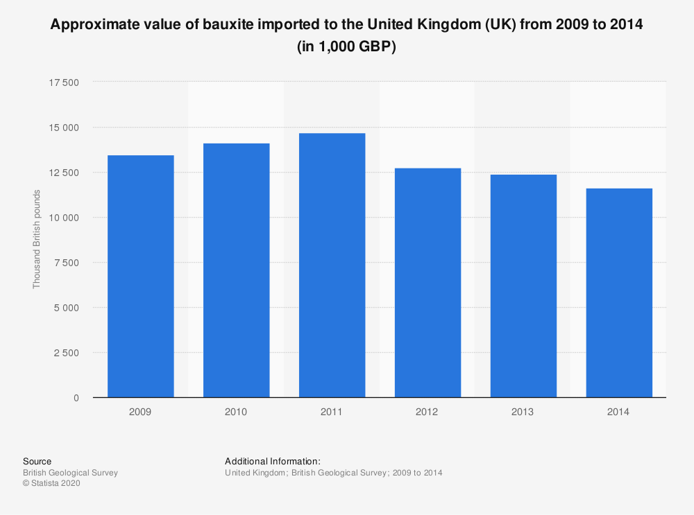 Statistic: Approximate value of bauxite imported to the United Kingdom (UK) from 2009 to 2014 (in 1,000 GBP) | Statista