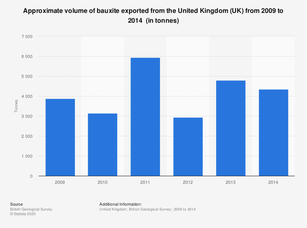 Statistic: Approximate volume of bauxite exported from the United Kingdom (UK) from 2009 to 2014  (in tonnes) | Statista