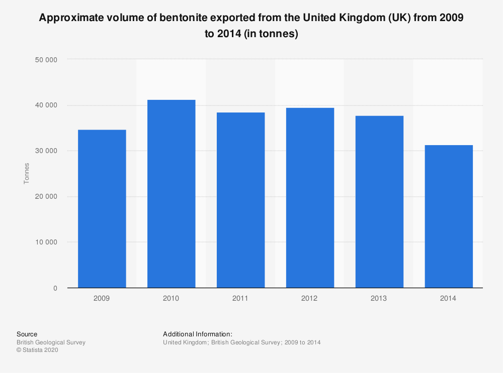 Statistic: Approximate volume of bentonite exported from the United Kingdom (UK) from 2009 to 2014 (in tonnes) | Statista