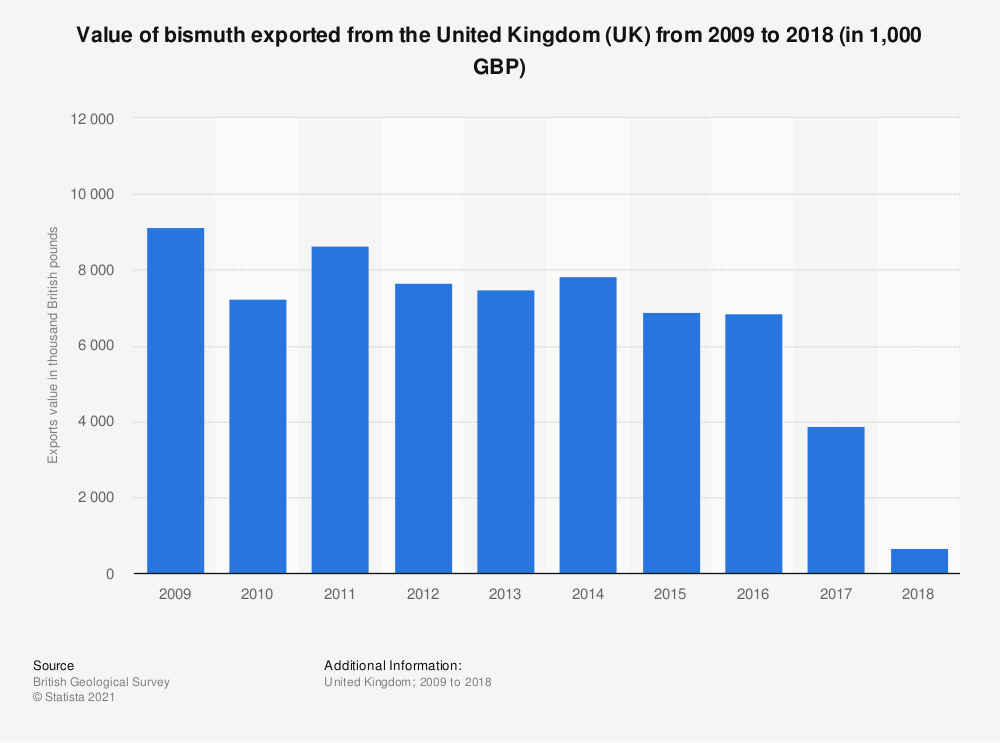 Statistic: Approximate value of bismuth exported from the United Kingdom (UK) from 2009 to 2017 (in 1,000 GBP)   Statista