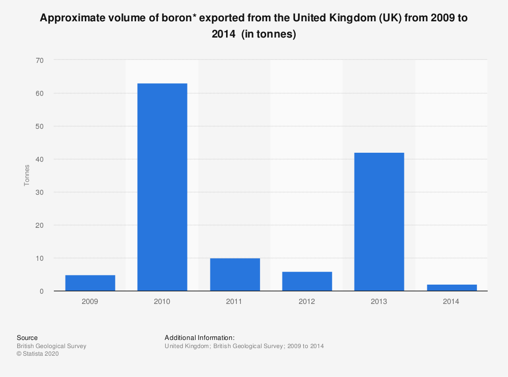 Statistic: Approximate volume of boron* exported from the United Kingdom (UK) from 2009 to 2014  (in tonnes) | Statista