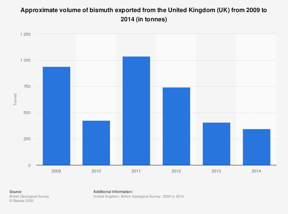 Statistic: Approximate volume of bismuth exported from the United Kingdom (UK) from 2009 to 2014 (in tonnes) | Statista