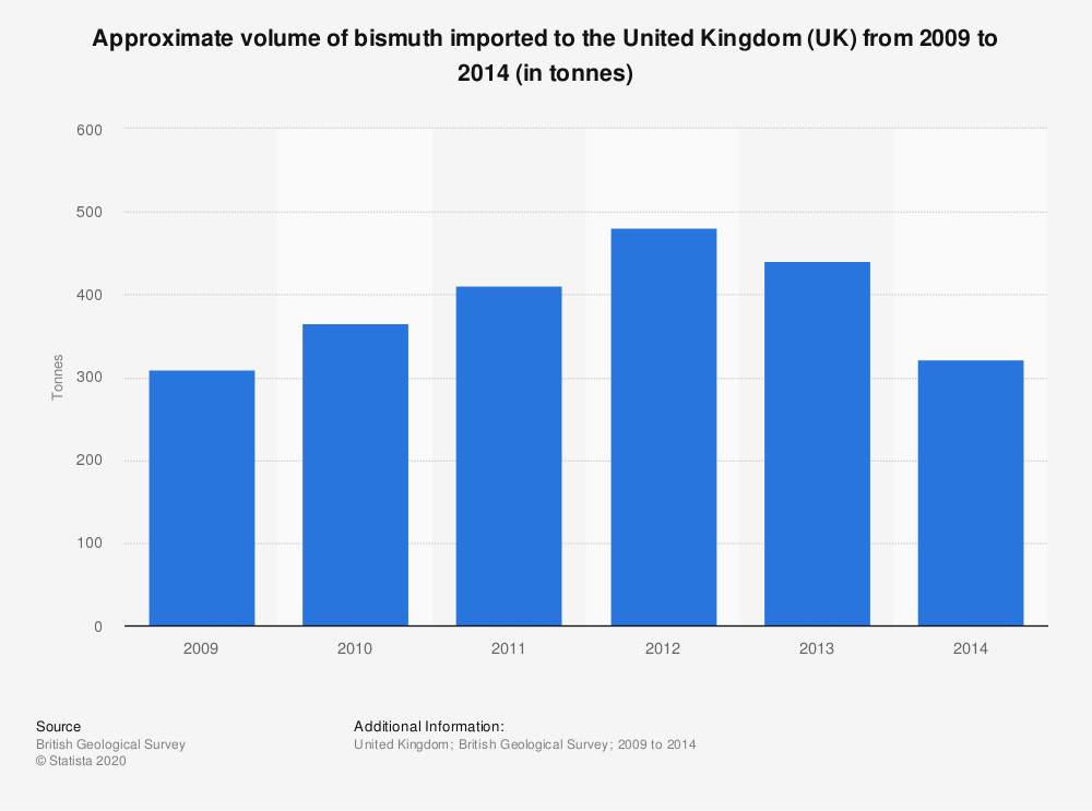 Statistic: Approximate volume of bismuth imported to the United Kingdom (UK) from 2009 to 2014 (in tonnes) | Statista