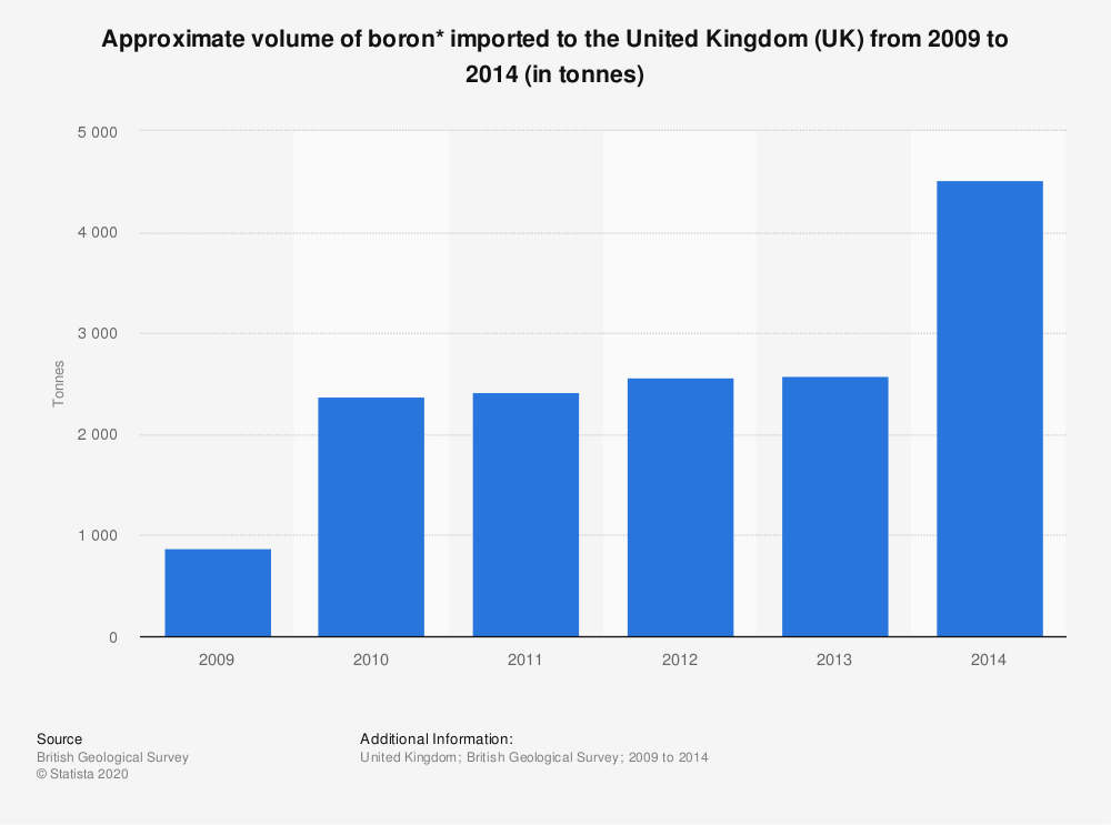 Statistic: Approximate volume of boron* imported to the United Kingdom (UK) from 2009 to 2014 (in tonnes) | Statista