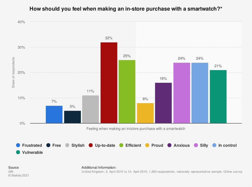 Statistic: How should you feel when making an in-store purchase with a smartwatch?* | Statista