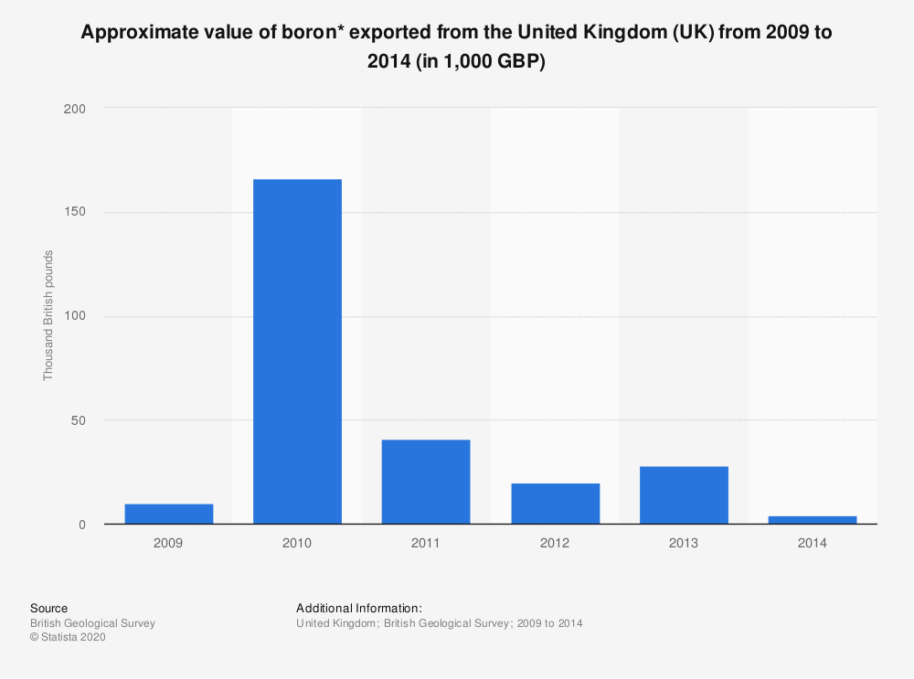 Statistic: Approximate value of boron* exported from the United Kingdom (UK) from 2009 to 2014 (in 1,000 GBP) | Statista