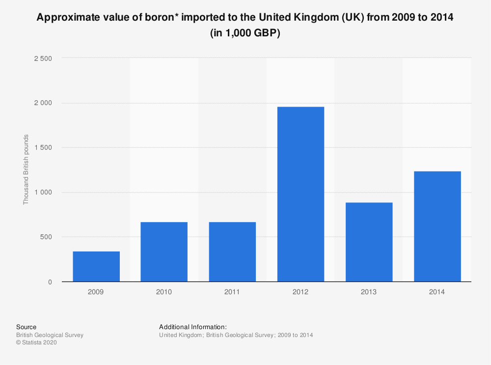 Statistic: Approximate value of boron* imported to the United Kingdom (UK) from 2009 to 2014 (in 1,000 GBP) | Statista