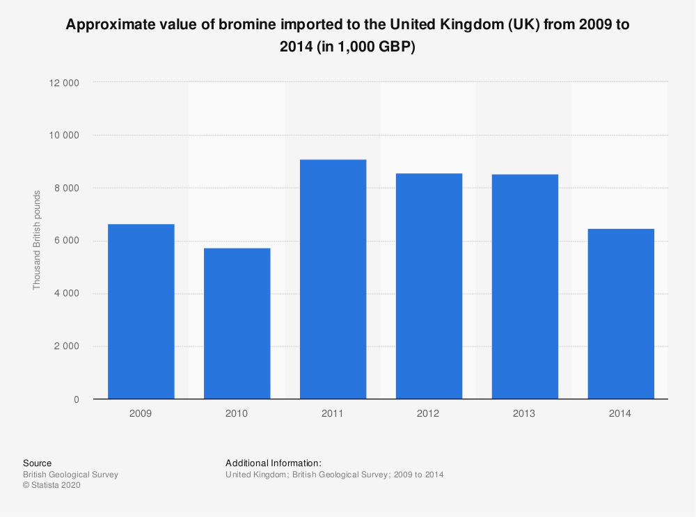 Statistic: Approximate value of bromine imported to the United Kingdom (UK) from 2009 to 2014 (in 1,000 GBP) | Statista