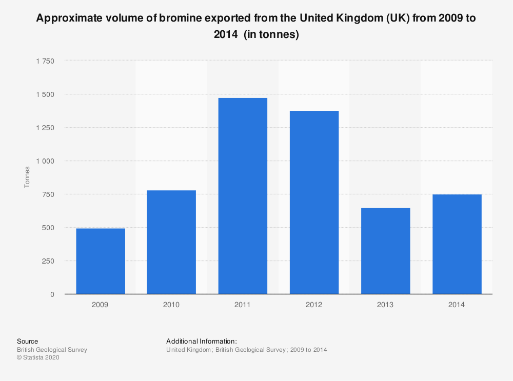 Statistic: Approximate volume of bromine exported from the United Kingdom (UK) from 2009 to 2014 (in tonnes) | Statista