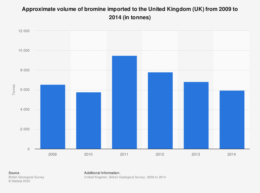 Statistic: Approximate volume of bromine imported to the United Kingdom (UK) from 2009 to 2014 (in tonnes) | Statista