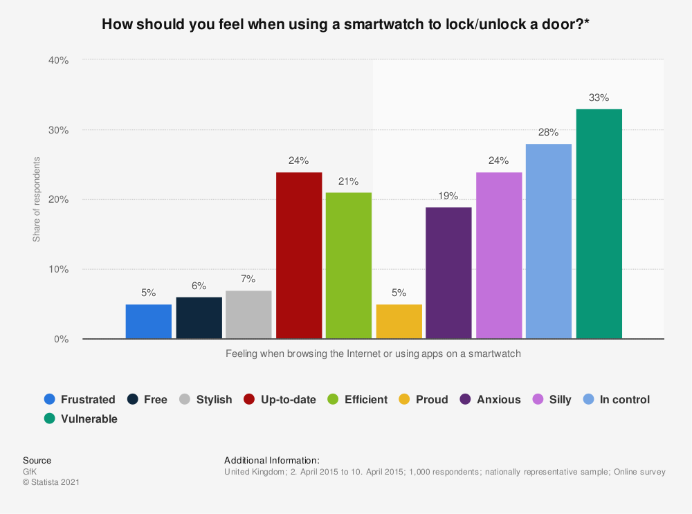 Statistic: How should you feel when using a smartwatch to lock/unlock a door?* | Statista