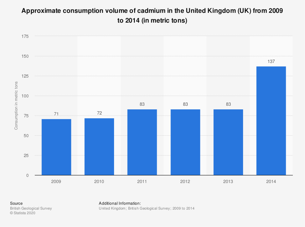 Statistic: Approximate consumption volume of cadmium in the United Kingdom (UK) from 2009 to 2014 (in metric tons) | Statista