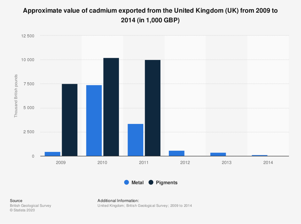Statistic: Approximate value of cadmium exported from the United Kingdom (UK) from 2009 to 2014 (in 1,000 GBP) | Statista