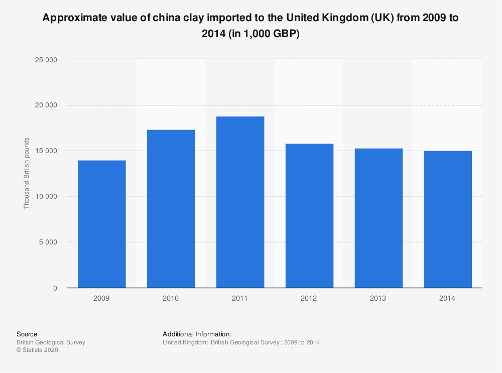 Statistic: Approximate value of china clay imported to the United Kingdom (UK) from 2009 to 2014 (in 1,000 GBP) | Statista