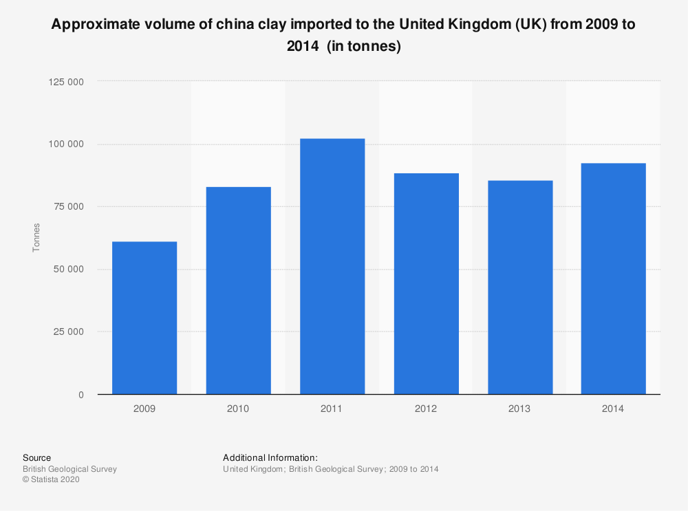 Statistic: Approximate volume of china clay imported to the United Kingdom (UK) from 2009 to 2014 (in tonnes) | Statista