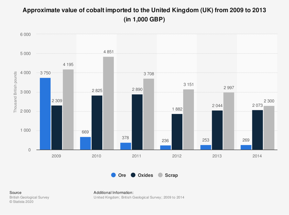 Statistic: Approximate value of cobalt imported to the United Kingdom (UK) from 2009 to 2013 (in 1,000 GBP) | Statista