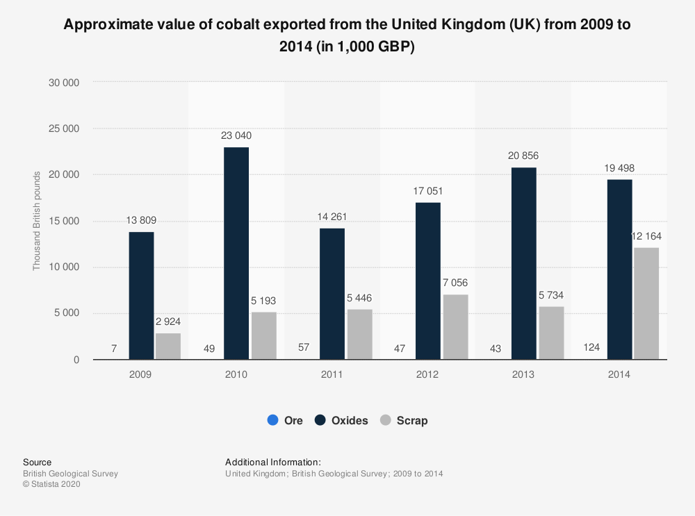 Statistic: Approximate value of cobalt exported from the United Kingdom (UK) from 2009 to 2014 (in 1,000 GBP) | Statista