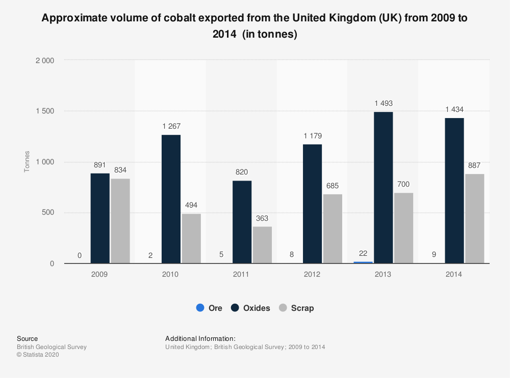 Statistic: Approximate volume of cobalt exported from the United Kingdom (UK) from 2009 to 2014 (in tonnes) | Statista