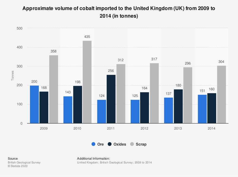Statistic: Approximate volume of cobalt imported to the United Kingdom (UK) from 2009 to 2014 (in tonnes) | Statista