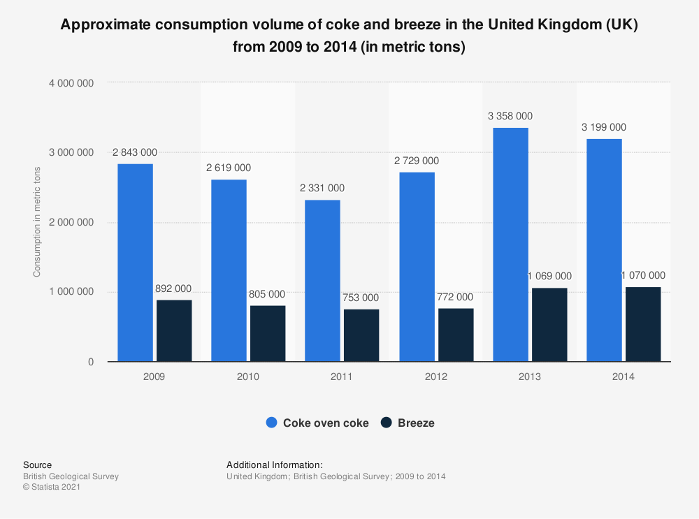 Statistic: Approximate consumption volume of coke and breeze in the United Kingdom (UK) from 2009 to 2014 (in metric tons) | Statista