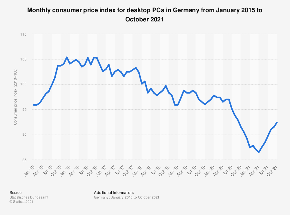 Statistic: Monthly consumer price index for desktop PCs in Germany from January 2011 to October 2018 | Statista