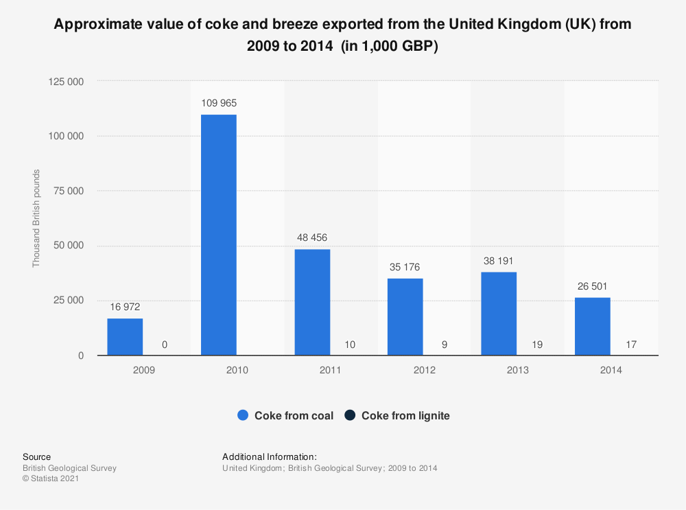 Statistic: Approximate value of coke and breeze exported from the United Kingdom (UK) from 2009 to 2014  (in 1,000 GBP) | Statista