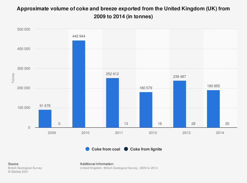Statistic: Approximate volume of coke and breeze exported from the United Kingdom (UK) from 2009 to 2014 (in tonnes)   Statista