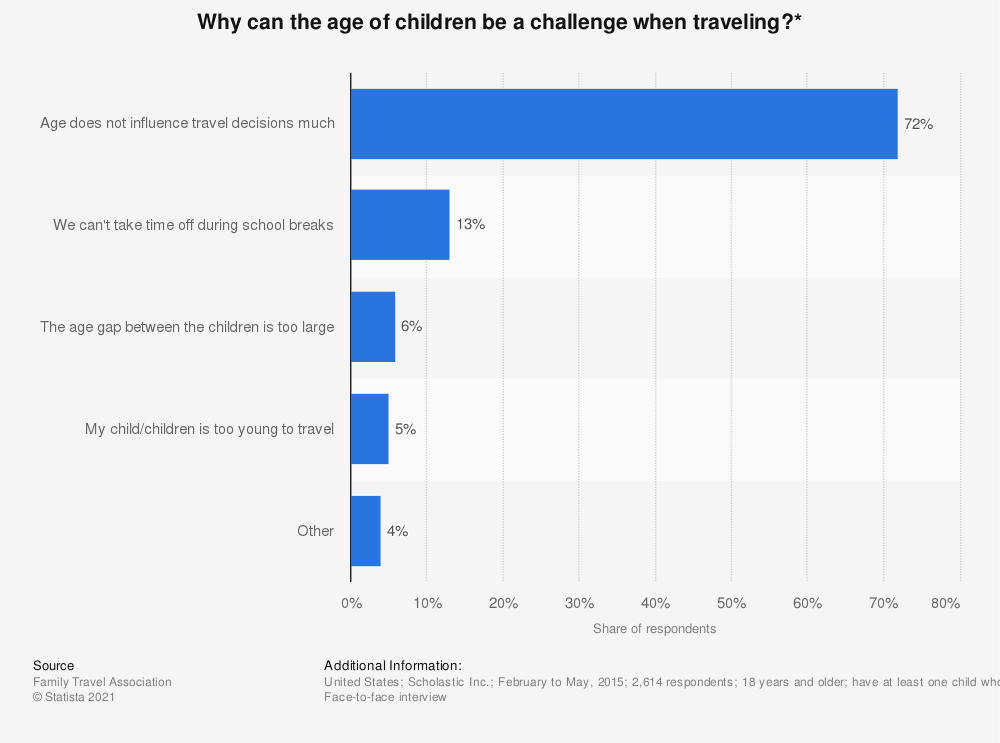 Statistic: Why can the age of children be a challenge when traveling?*  | Statista