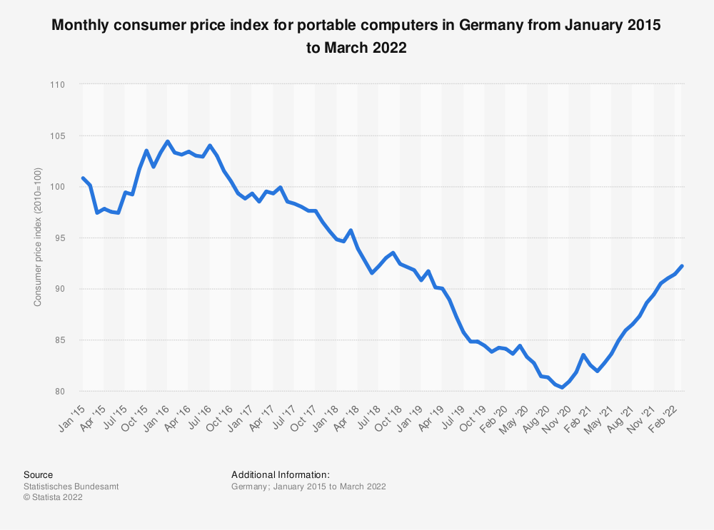 Statistic: Monthly consumer price index for portable computers in Germany from January 2015 to December 2019 | Statista