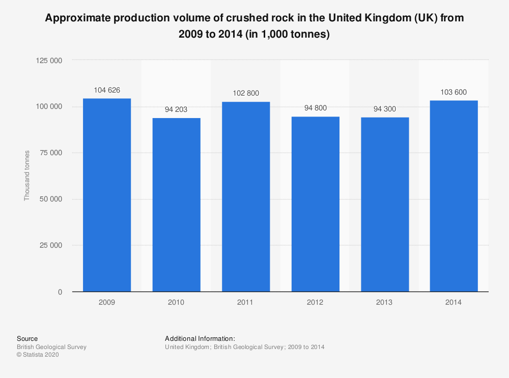Statistic: Approximate production volume of crushed rock in the United Kingdom (UK) from 2009 to 2014 (in 1,000 tonnes) | Statista