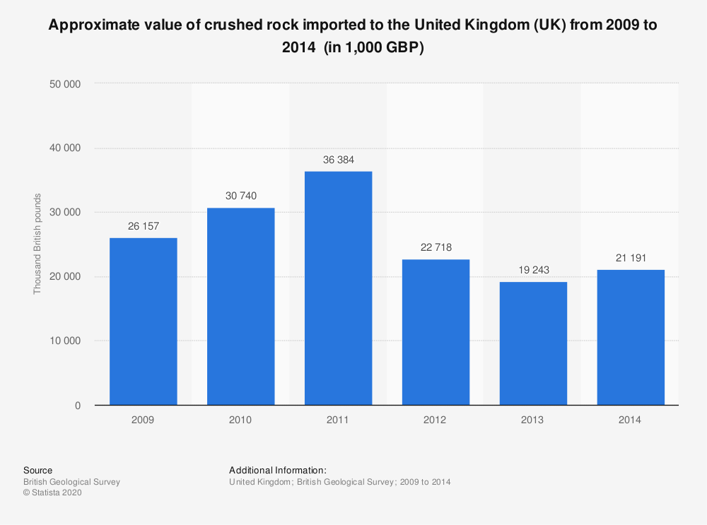 Statistic: Approximate value of crushed rock imported to the United Kingdom (UK) from 2009 to 2014  (in 1,000 GBP) | Statista