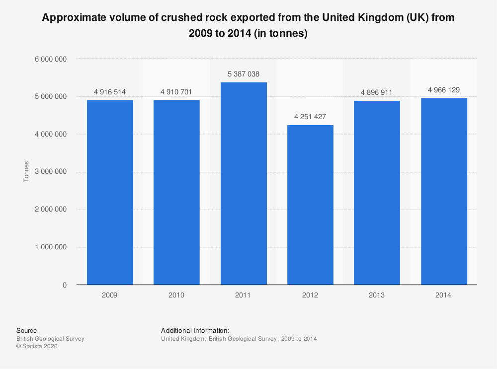 Statistic: Approximate volume of crushed rock exported from the United Kingdom (UK) from 2009 to 2014 (in tonnes) | Statista