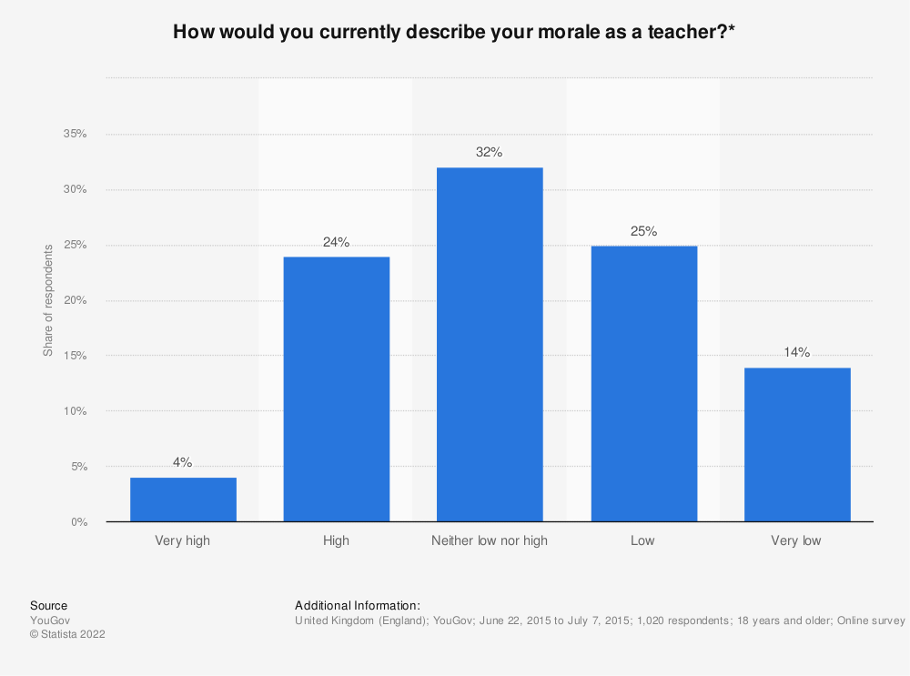 Statistic: How would you currently describe your morale as a teacher?* | Statista