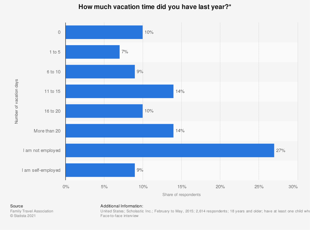 Statistic: How much vacation time did you have last year?*  | Statista