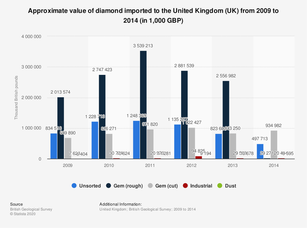 Statistic: Approximate value of diamond imported to the United Kingdom (UK) from 2009 to 2014 (in 1,000 GBP) | Statista