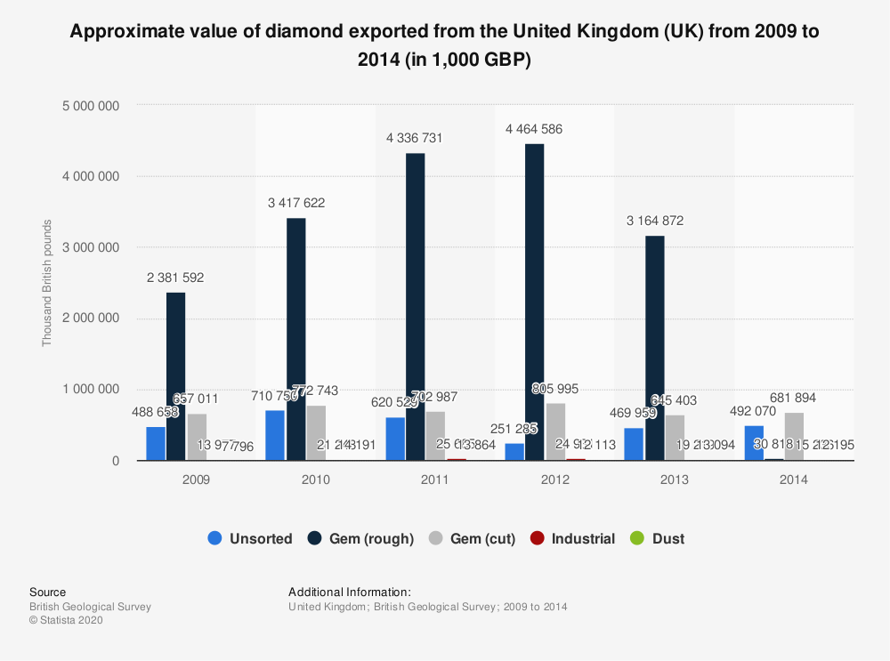 Statistic: Approximate value of diamond exported from the United Kingdom (UK) from 2009 to 2014 (in 1,000 GBP) | Statista