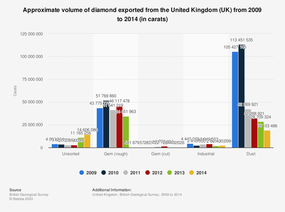 Statistic: Approximate volume of diamond exported from the United Kingdom (UK) from 2009 to 2014 (in carats) | Statista