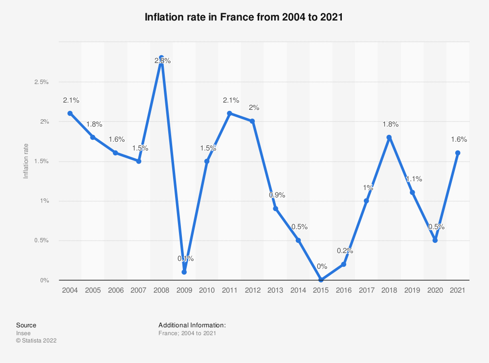 Statistic: Inflation rate in France from 2004 to 2018 | Statista