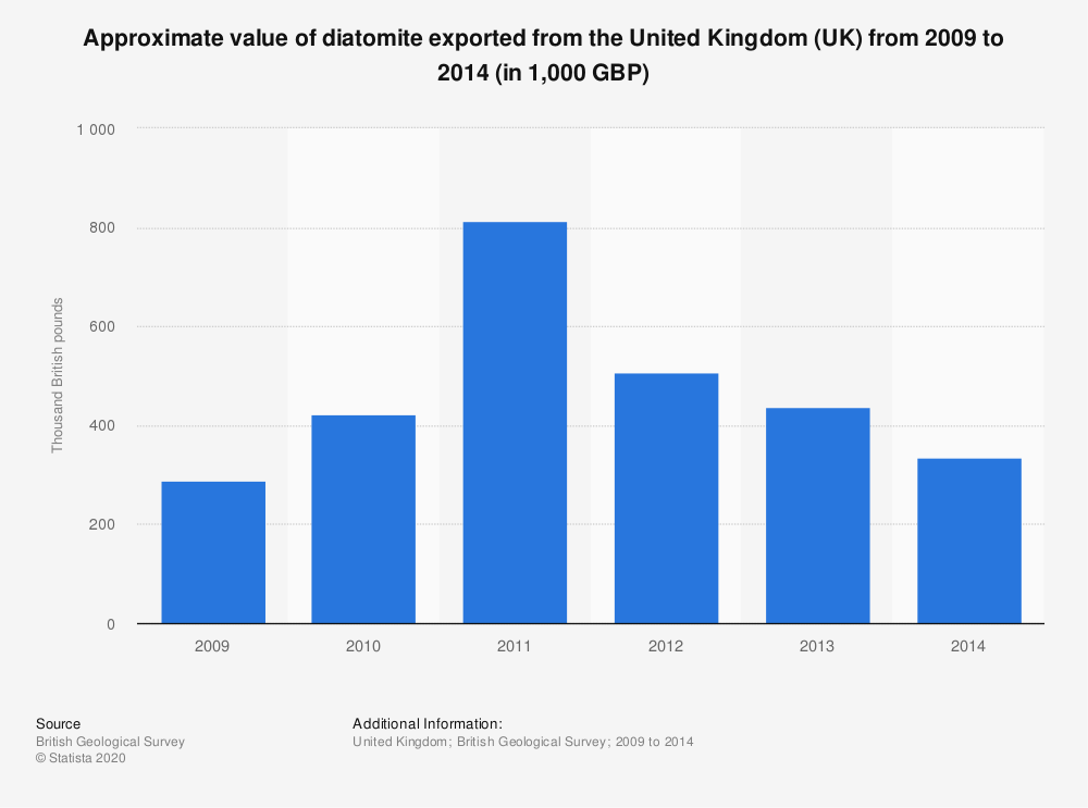 Statistic: Approximate value of diatomite exported from the United Kingdom (UK) from 2009 to 2014 (in 1,000 GBP) | Statista
