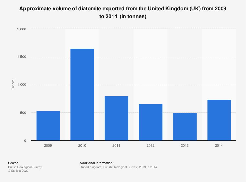 Statistic: Approximate volume of diatomite exported from the United Kingdom (UK) from 2009 to 2014  (in tonnes) | Statista